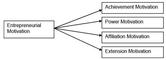 Process of Entrepreneurial Development - Entrepreneurial Development B Com Notes   EduRev