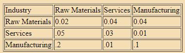 Leontief Input-Output model - Integration, Business Mathematics & Statistics B Com Notes | EduRev