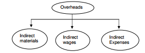 Introduction to Overheads - Cost Accounting B Com Notes | EduRev