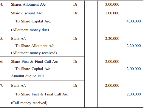 Issue of Shares at Par, Premium and Discount, Advanced Corporate Accounting B Com Notes   EduRev