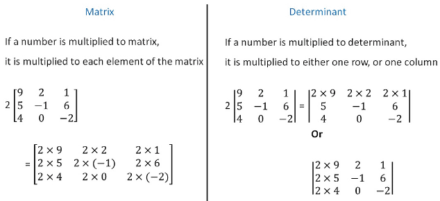 Formula Sheet and Example - Matrices and Determinants B Com Notes | EduRev