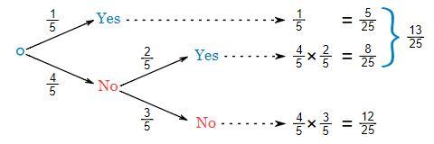 Conditional probability, Business Mathematics and Statistics B Com Notes | EduRev
