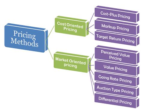 Pricing Methods B Com Notes | EduRev
