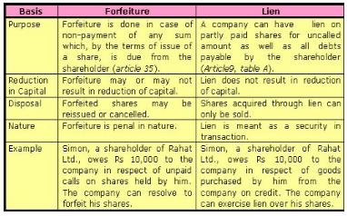 Forfeiture of Share - Share Capital, Company Law B Com Notes | EduRev