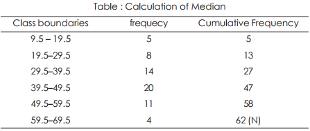 Median - Measures of Central Tendency, Business Mathematics & Statistics B Com Notes | EduRev
