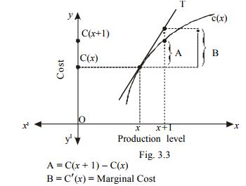 Applications - Differentiation, Business Mathematics & Statistics B Com Notes | EduRev