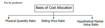 Valuation of Joint & By-products - Methods of Costing, Cost Accounting B Com Notes   EduRev
