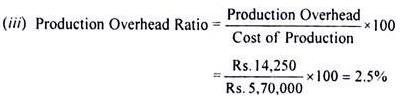 Ratio Analysis B Com Notes | EduRev