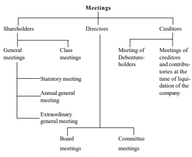 Types of Meeting - Company Meetings (Part - 1) - Company Law B Com Notes | EduRev
