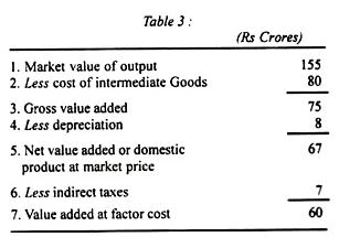 Component of National Income (Part - 1) - Macroeconomics B Com Notes