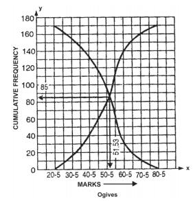 Graphical representation of frequency distribution - Presentation of Data, Business Mathematics & St B Com Notes | EduRev
