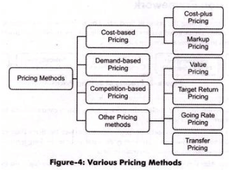 Pricing Methods - Product Pricing, Business Economics