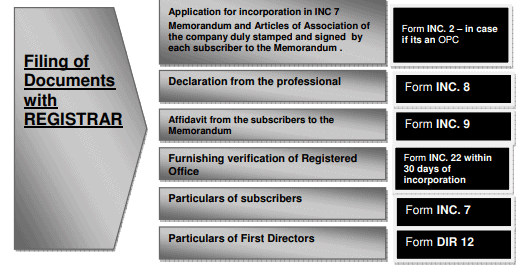 Incorporation of Companies (Procedural Aspects) Commerce Notes | EduRev