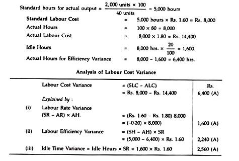 Standard Costs - Cost Accounting Techniques, Cost Accounting B Com Notes   EduRev