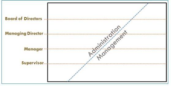 Management & Administration - Introduction to Management, Contemporary Management B Com Notes | EduRev