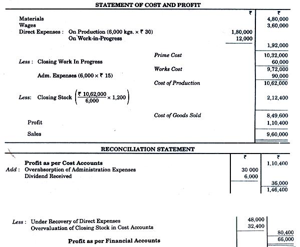 Reconciliation of Cost & Financial Account - Cost Accounting Techniques, Cost Accounting B Com Notes | EduRev