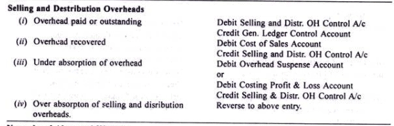 Cost Ledger Accounting - Cost Accounting Techniques, Cost Accounting B Com Notes   EduRev