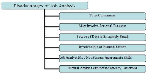 Advantages and Disadvantages of Job Analysis - Job Analysis and Evaluation, Contemporary Management B Com Notes   EduRev