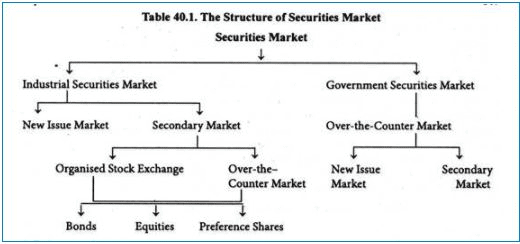 Securities Markets - Financial and Securities Markets, Financial Markets and Institutions B Com Notes | EduRev