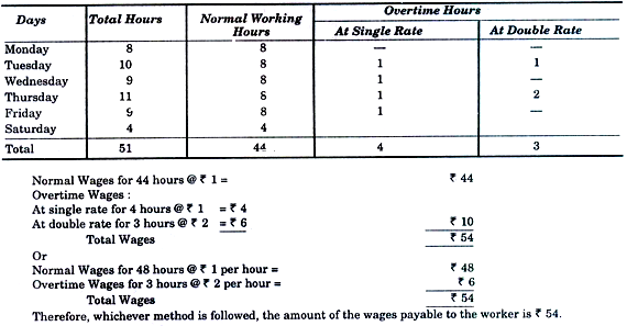 Overtime: Effects, Treatment and Control B Com Notes | EduRev