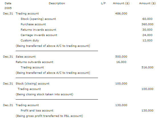 Trading - Principles of Accounting, Accountancy and Financial Management B Com Notes | EduRev