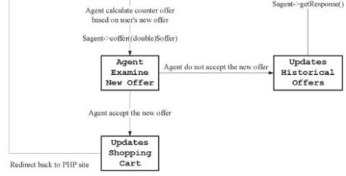 E-Commerce Portals - Social Networks, Auctions & Portals, E-Commerce B Com Notes | EduRev