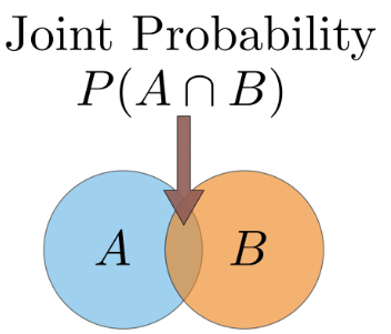 Concept of Probability, Business Mathematics and Statistics B Com Notes | EduRev