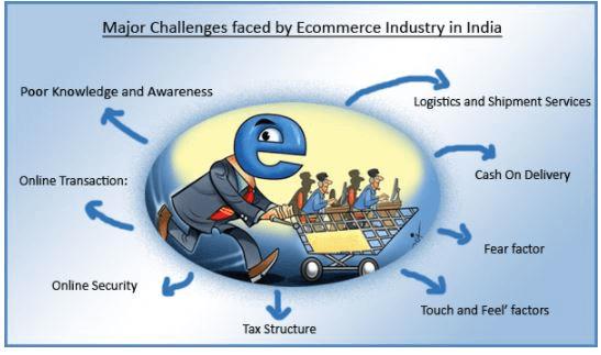 E-Commerce in India B Com Notes | EduRev