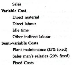 Types of Budgets - Budgetary Control, Cost Management B Com