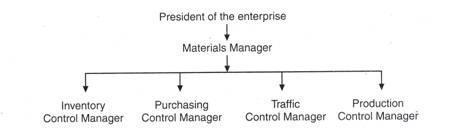 Material Management B Com Notes | EduRev