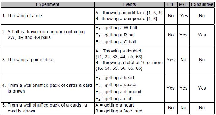 Probability - Chapter Notes, Class 11, Maths (IIT) Class 12