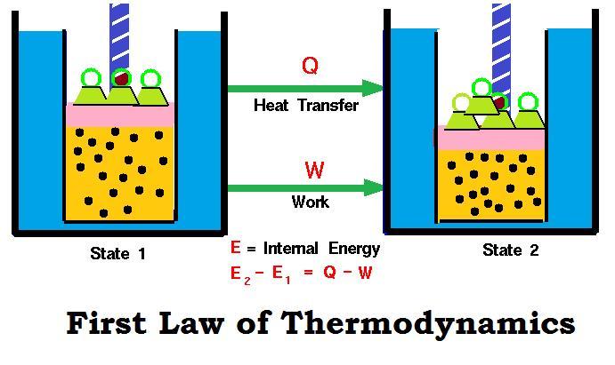 First Law Of Thermodynamics Notes | EduRev