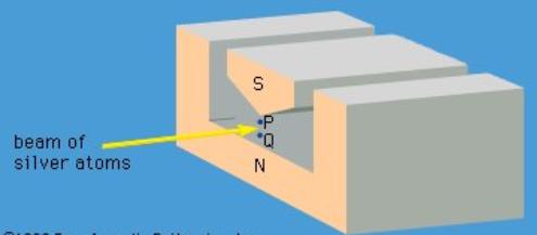 Incompatible Observables Physics Notes | EduRev
