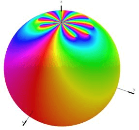 Zeroes and Poles in Complex Analysis - Mathematical Methods of Physics, UGC - NET Physics Physics Notes | EduRev