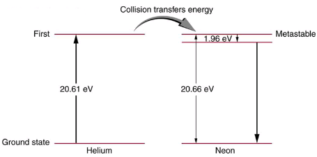 Applications of Atomic Excitations and De-Excitations Physics Notes | EduRev