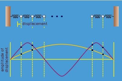 Coupled oscillators Physics Notes   EduRev