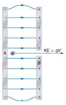 Electric Potential Energy: Potential Difference Physics Notes   EduRev