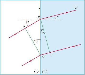 Reflection and Refraction Physics Notes   EduRev