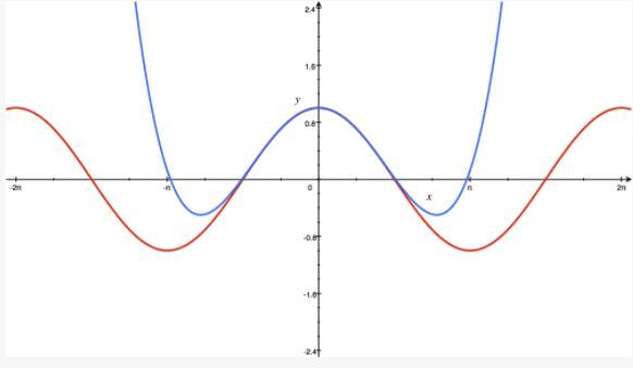Taylor Series - Mathematical Methods of Physics, UGC - NET Physics Physics Notes | EduRev