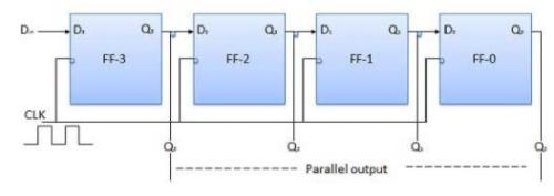 Digital Registers - Digital Electronics, CSIR-NET Physical Sciences Physics Notes   EduRev