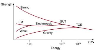 GUTs: The Unification of Forces Physics Notes | EduRev