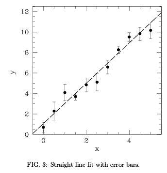 Least Squares Fitting - Data Analysis, CSIR-NET Physical Sciences Physics Notes | EduRev