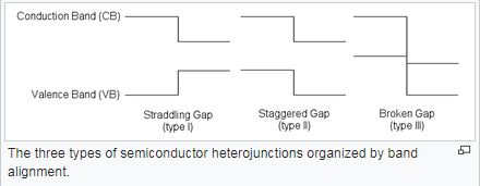 Heterojunction Devices - Semiconductor Devices, CSIR-NET Physical Sciences Physics Notes | EduRev