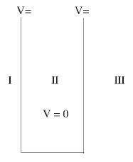 Particle in a Box Problem - The Schrodinger Equation, Quantum Mechanics, CSIR-NET Physical Sciences Physics Notes | EduRev