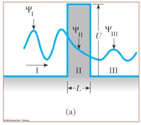 Tunneling through a Barrier(Square and Step Barriers) - The Schrodinger Equation, Quantum Mechanics, Physics Notes | EduRev