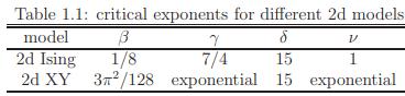 Magnetism & magneto-transport : A brief introduction Physics Notes | EduRev