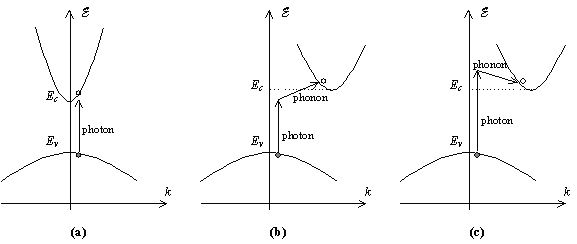 Opto-Electronic Devices - Semiconductor Devices, CSIR-NET Physical Sciences Physics Notes | EduRev