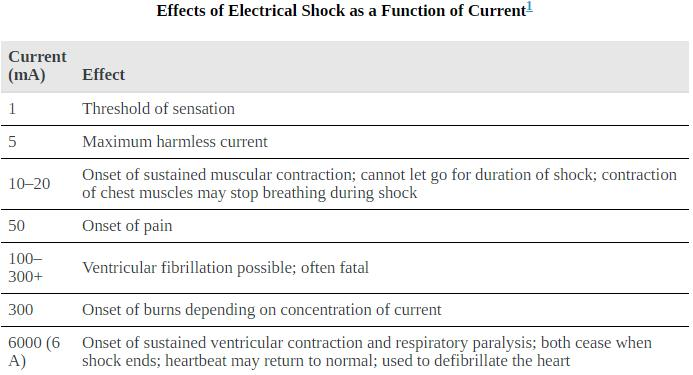 Electric Hazards and the Human Body Physics Notes   EduRev