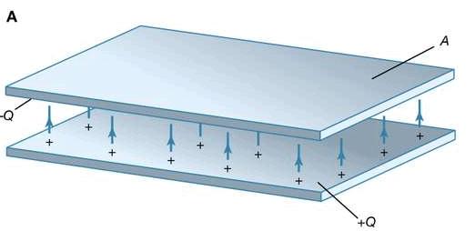 Capacitance Physics Notes | EduRev