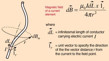 Biot-Savart`s Law - Magnetism, Electromagnetic Theory, CSIR-NET Physical Sciences Physics Notes | EduRev